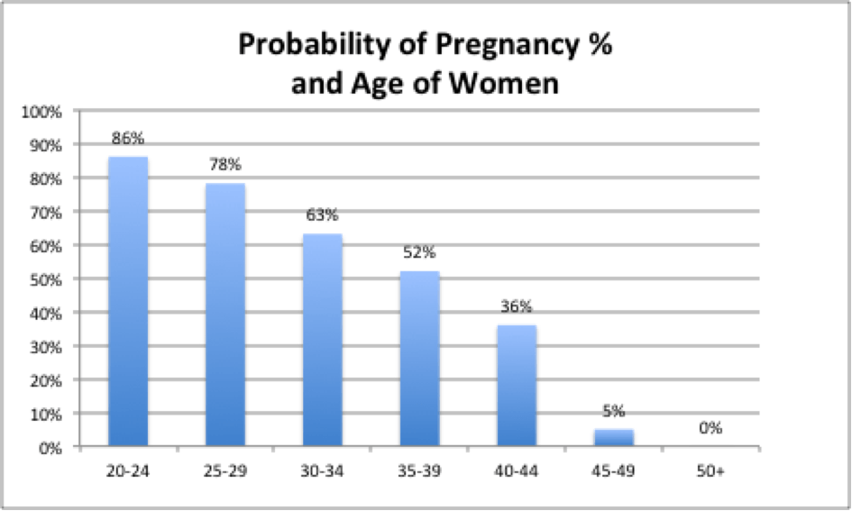 Age of a woman and chance of pregnancy