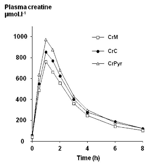 Mittlere Plasmakreatinkonzentration über 8 Stunden nach Einnahme von 4,4 g Creatin in Form von Kreatinmonohydrat (CrM), Tri-Kreatin-Citrat (CrC) oder Kreatinpyruvat (CrPyr). J Int Soc Sports Nutr. 2007; 4: 17.