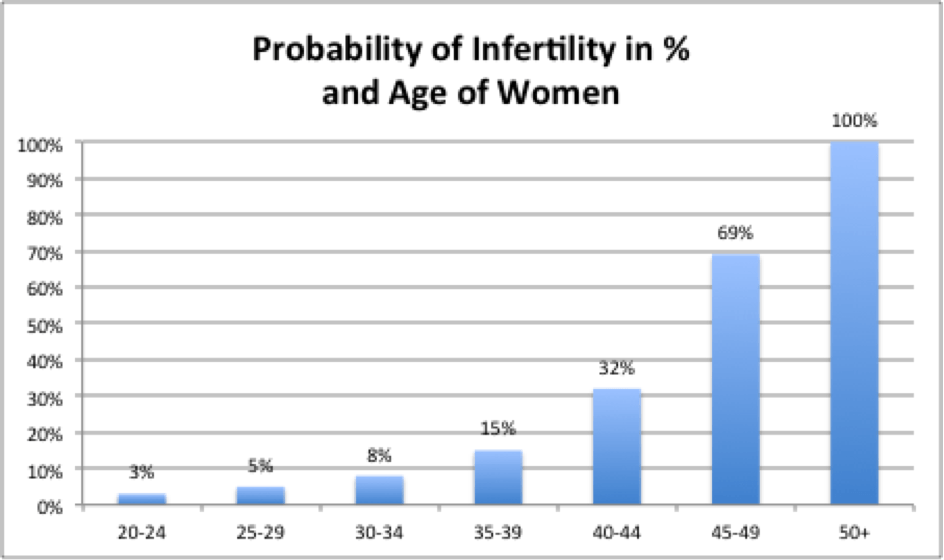 age and chance of infertility of awomen
