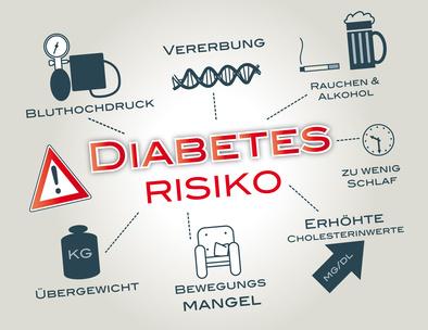 Blutzuckerspiegel und Diabetes