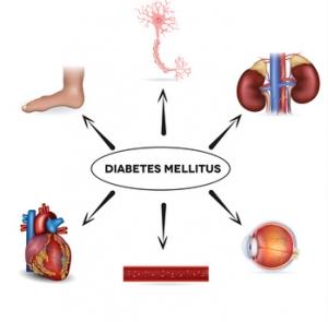 Gevolgen van diabetes
