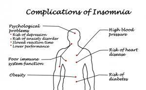 Schlafstärungen und Folgen